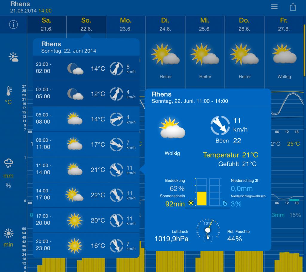 Wetter-2014-2
